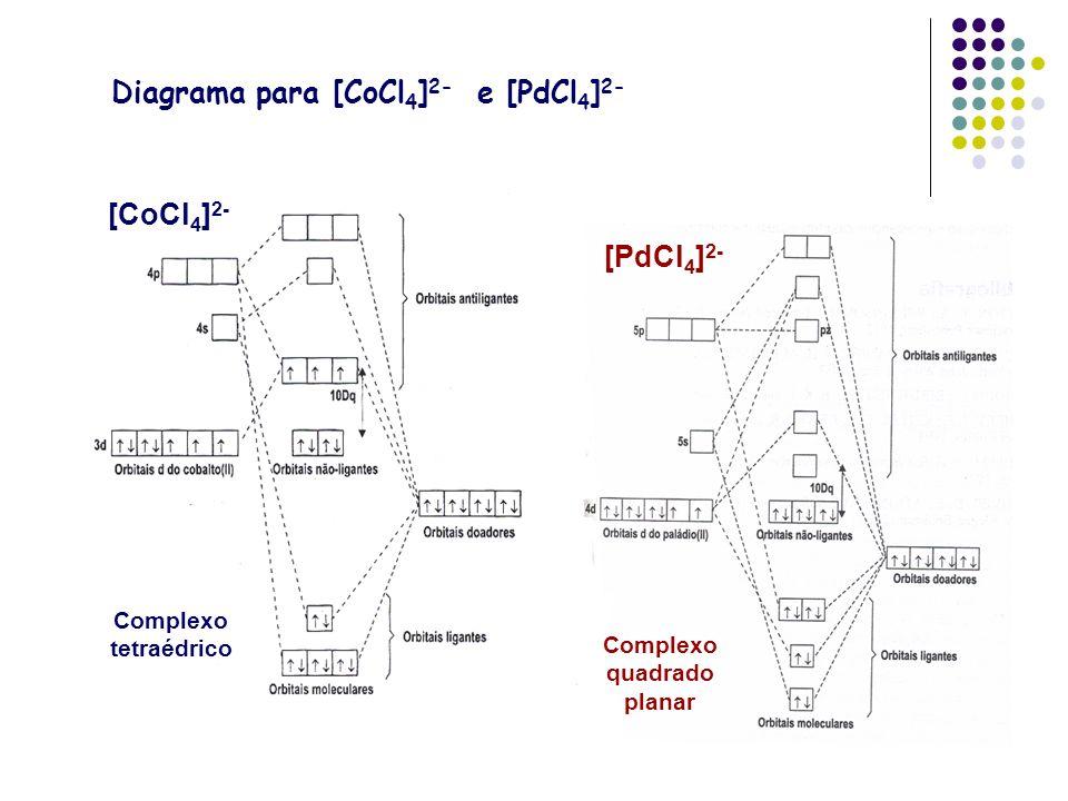 Diagrama para [CoCl4]2- e [PdCl4]2-